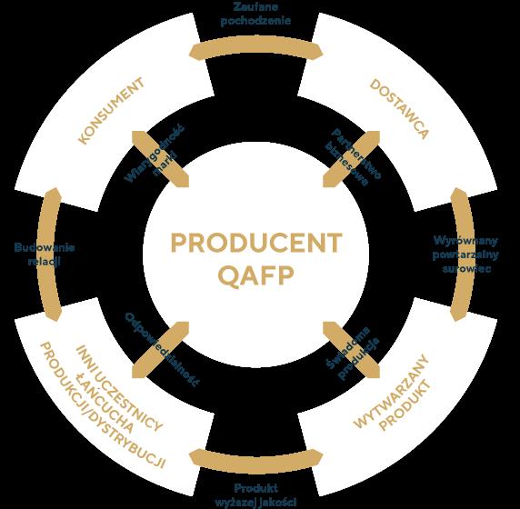 idea systemu QAFP - producent